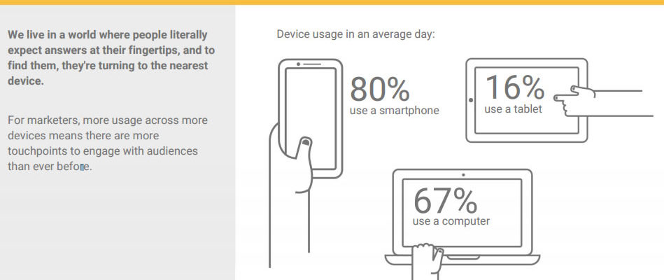 Mobile fun fact #1: We live in a mobile-first world